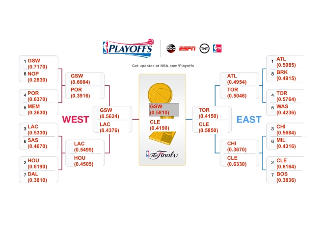 nba playoff brackets 2015 champions games today