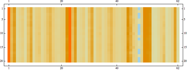 A matrix visualization of the full 63-variable data set.